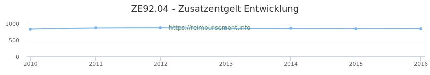 Erstattungsbetrag Historie für das Zusatzentgelt ZE92.04