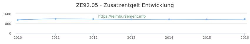 Erstattungsbetrag Historie für das Zusatzentgelt ZE92.05