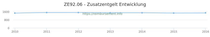 Erstattungsbetrag Historie für das Zusatzentgelt ZE92.06