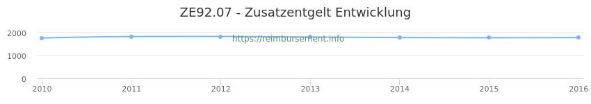 Erstattungsbetrag Historie für das Zusatzentgelt ZE92.07