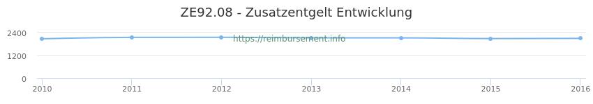 Erstattungsbetrag Historie für das Zusatzentgelt ZE92.08