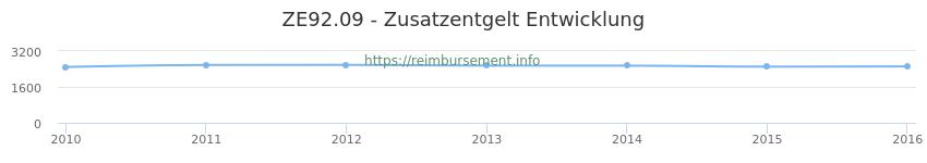 Erstattungsbetrag Historie für das Zusatzentgelt ZE92.09