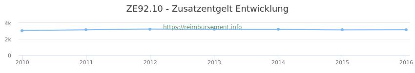 Erstattungsbetrag Historie für das Zusatzentgelt ZE92.10