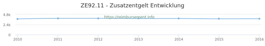 Erstattungsbetrag Historie für das Zusatzentgelt ZE92.11