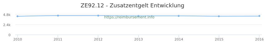 Erstattungsbetrag Historie für das Zusatzentgelt ZE92.12