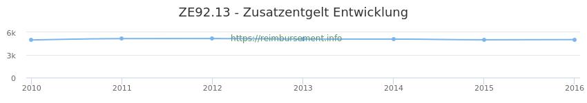 Erstattungsbetrag Historie für das Zusatzentgelt ZE92.13