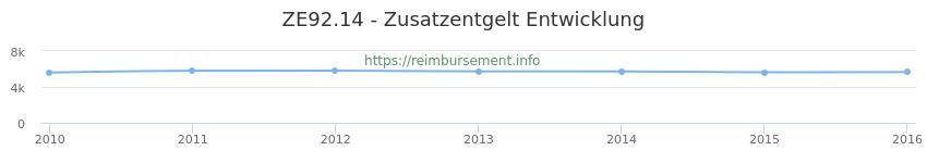 Erstattungsbetrag Historie für das Zusatzentgelt ZE92.14