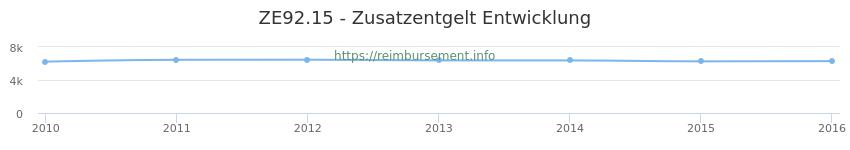 Erstattungsbetrag Historie für das Zusatzentgelt ZE92.15