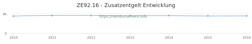 Erstattungsbetrag Historie für das Zusatzentgelt ZE92.16