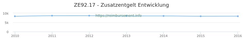 Erstattungsbetrag Historie für das Zusatzentgelt ZE92.17