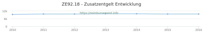 Erstattungsbetrag Historie für das Zusatzentgelt ZE92.18
