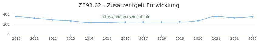 Erstattungsbetrag Historie für das Zusatzentgelt ZE93.02