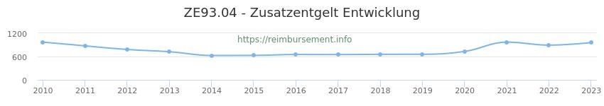 Erstattungsbetrag Historie für das Zusatzentgelt ZE93.04