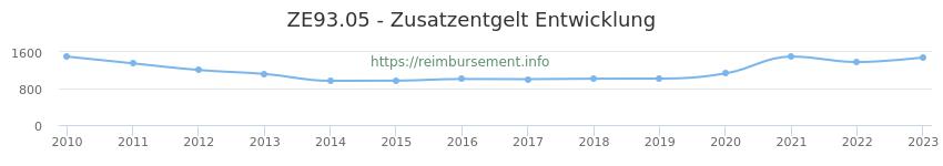 Erstattungsbetrag Historie für das Zusatzentgelt ZE93.05