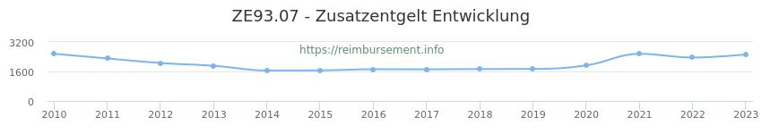 Erstattungsbetrag Historie für das Zusatzentgelt ZE93.07