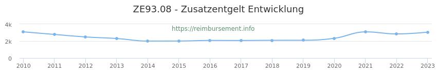 Erstattungsbetrag Historie für das Zusatzentgelt ZE93.08