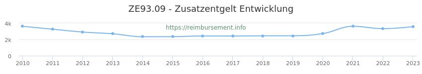 Erstattungsbetrag Historie für das Zusatzentgelt ZE93.09