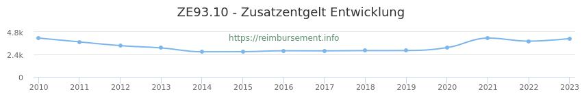 Erstattungsbetrag Historie für das Zusatzentgelt ZE93.10