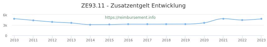 Erstattungsbetrag Historie für das Zusatzentgelt ZE93.11
