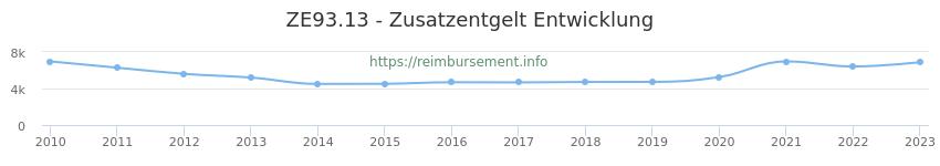 Erstattungsbetrag Historie für das Zusatzentgelt ZE93.13