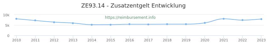 Erstattungsbetrag Historie für das Zusatzentgelt ZE93.14