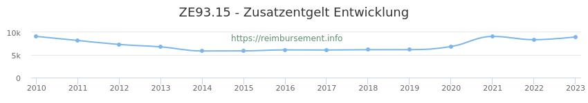 Erstattungsbetrag Historie für das Zusatzentgelt ZE93.15