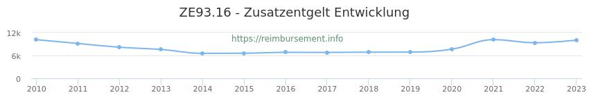 Erstattungsbetrag Historie für das Zusatzentgelt ZE93.16