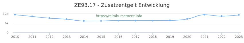 Erstattungsbetrag Historie für das Zusatzentgelt ZE93.17