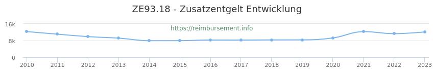 Erstattungsbetrag Historie für das Zusatzentgelt ZE93.18