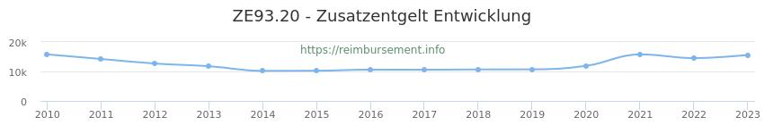 Erstattungsbetrag Historie für das Zusatzentgelt ZE93.20