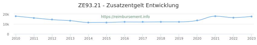 Erstattungsbetrag Historie für das Zusatzentgelt ZE93.21