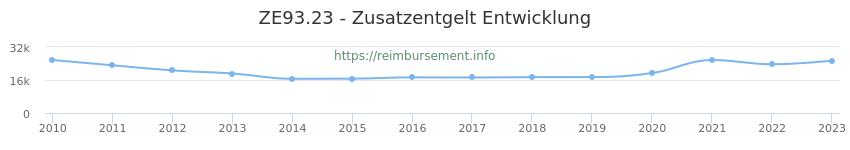 Erstattungsbetrag Historie für das Zusatzentgelt ZE93.23