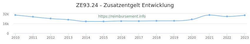 Erstattungsbetrag Historie für das Zusatzentgelt ZE93.24