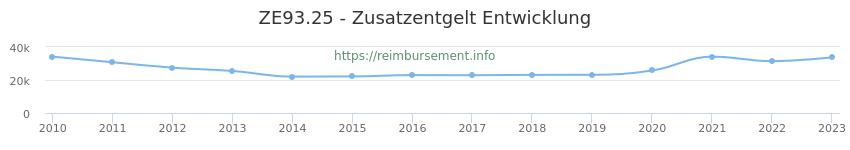 Erstattungsbetrag Historie für das Zusatzentgelt ZE93.25