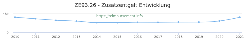 Erstattungsbetrag Historie für das Zusatzentgelt ZE93.26