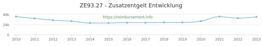 Erstattungsbetrag Historie für das Zusatzentgelt ZE93.27