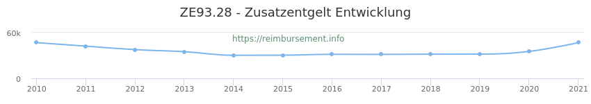 Erstattungsbetrag Historie für das Zusatzentgelt ZE93.28