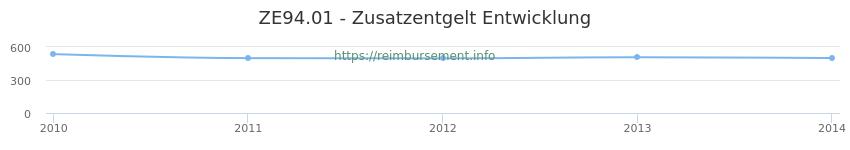 Erstattungsbetrag Historie für das Zusatzentgelt ZE94.01