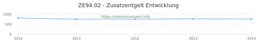 Erstattungsbetrag Historie für das Zusatzentgelt ZE94.02