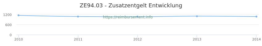 Erstattungsbetrag Historie für das Zusatzentgelt ZE94.03