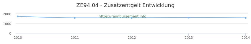 Erstattungsbetrag Historie für das Zusatzentgelt ZE94.04
