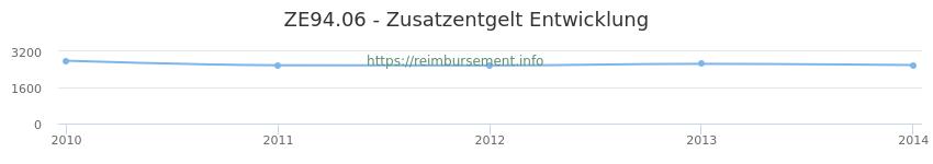 Erstattungsbetrag Historie für das Zusatzentgelt ZE94.06