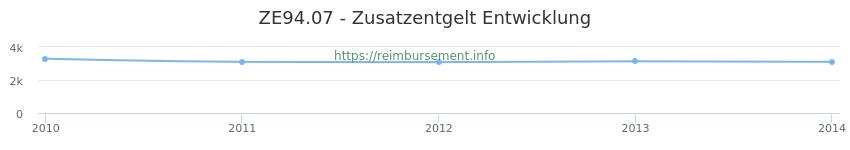 Erstattungsbetrag Historie für das Zusatzentgelt ZE94.07