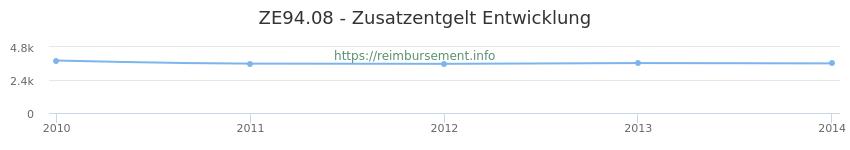 Erstattungsbetrag Historie für das Zusatzentgelt ZE94.08