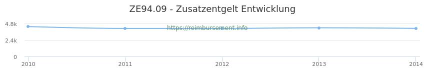 Erstattungsbetrag Historie für das Zusatzentgelt ZE94.09