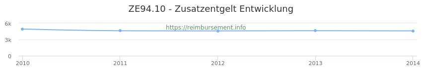Erstattungsbetrag Historie für das Zusatzentgelt ZE94.10