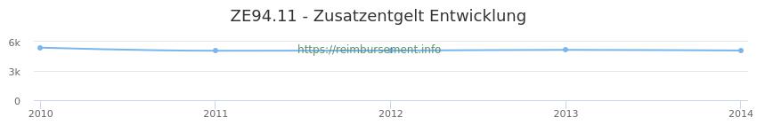 Erstattungsbetrag Historie für das Zusatzentgelt ZE94.11