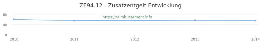 Erstattungsbetrag Historie für das Zusatzentgelt ZE94.12