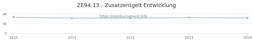 Erstattungsbetrag Historie für das Zusatzentgelt ZE94.13