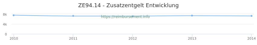 Erstattungsbetrag Historie für das Zusatzentgelt ZE94.14